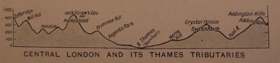 Thames basin diagram